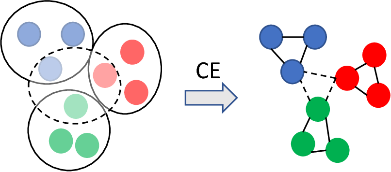 Figure 1 for $HS^2$: Active Learning over Hypergraphs