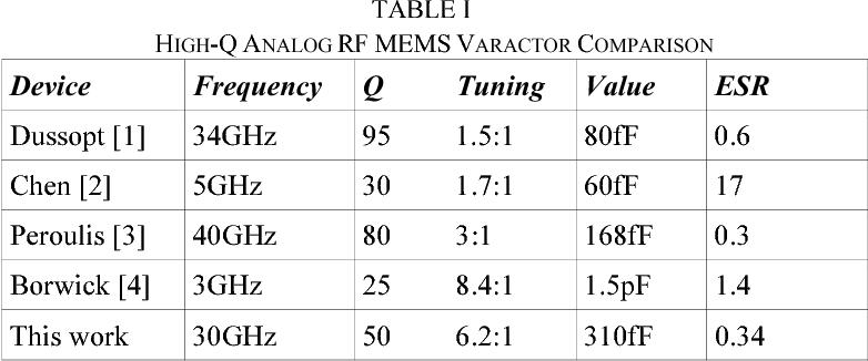 Custom Fabricated High-Q Analog Dual-Gap RF MEMS Varactors