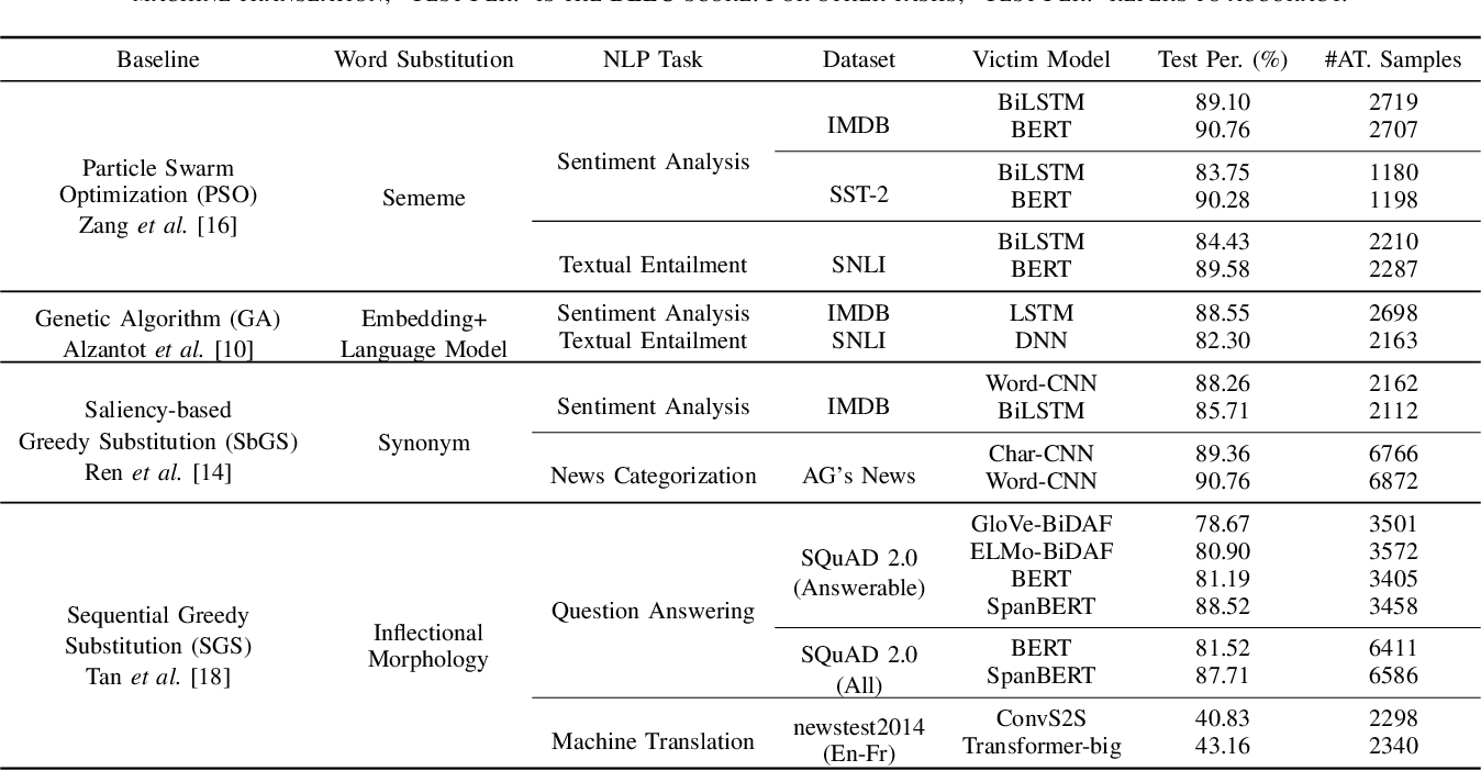 Figure 3 for Efficient Combinatorial Optimization for Word-level Adversarial Textual Attack