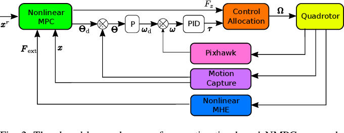 Figure 3 for Aerial Robot Control in Close Proximity to Ceiling: A Force Estimation-based Nonlinear MPC