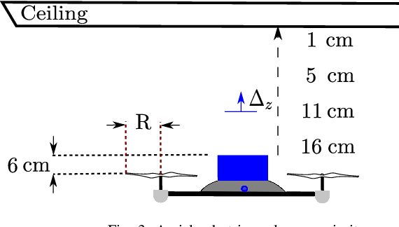 Figure 4 for Aerial Robot Control in Close Proximity to Ceiling: A Force Estimation-based Nonlinear MPC