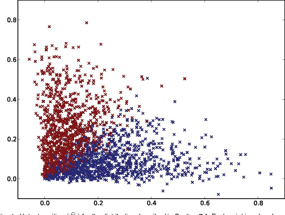 Figure 1 for Universally Consistent Latent Position Estimation and Vertex Classification for Random Dot Product Graphs