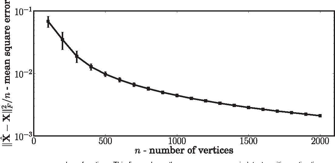 Figure 2 for Universally Consistent Latent Position Estimation and Vertex Classification for Random Dot Product Graphs