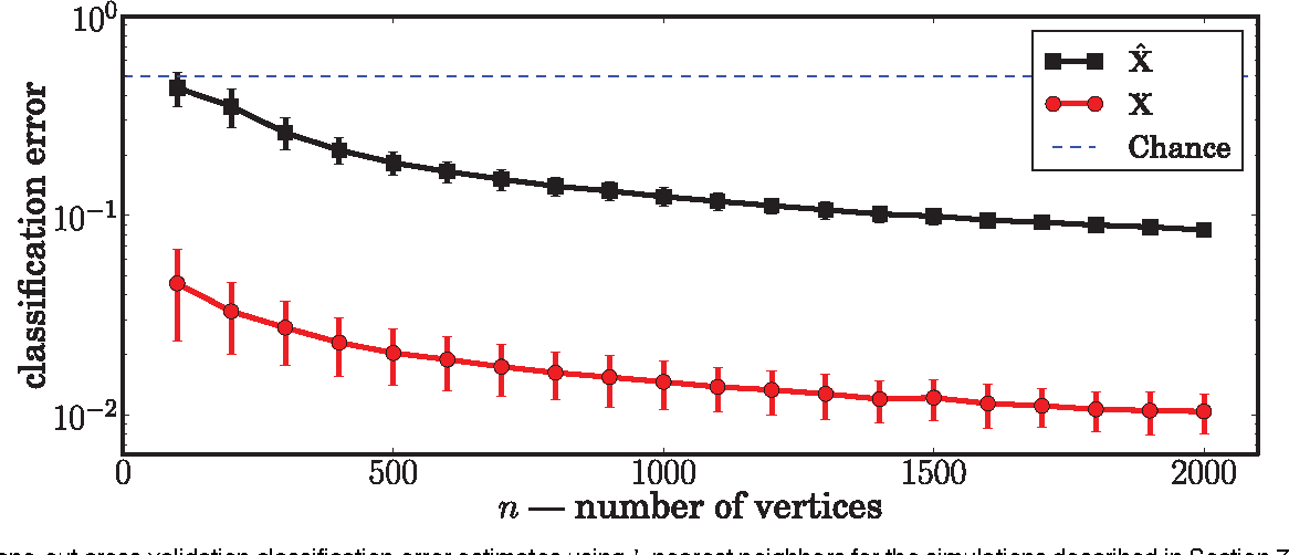 Figure 3 for Universally Consistent Latent Position Estimation and Vertex Classification for Random Dot Product Graphs