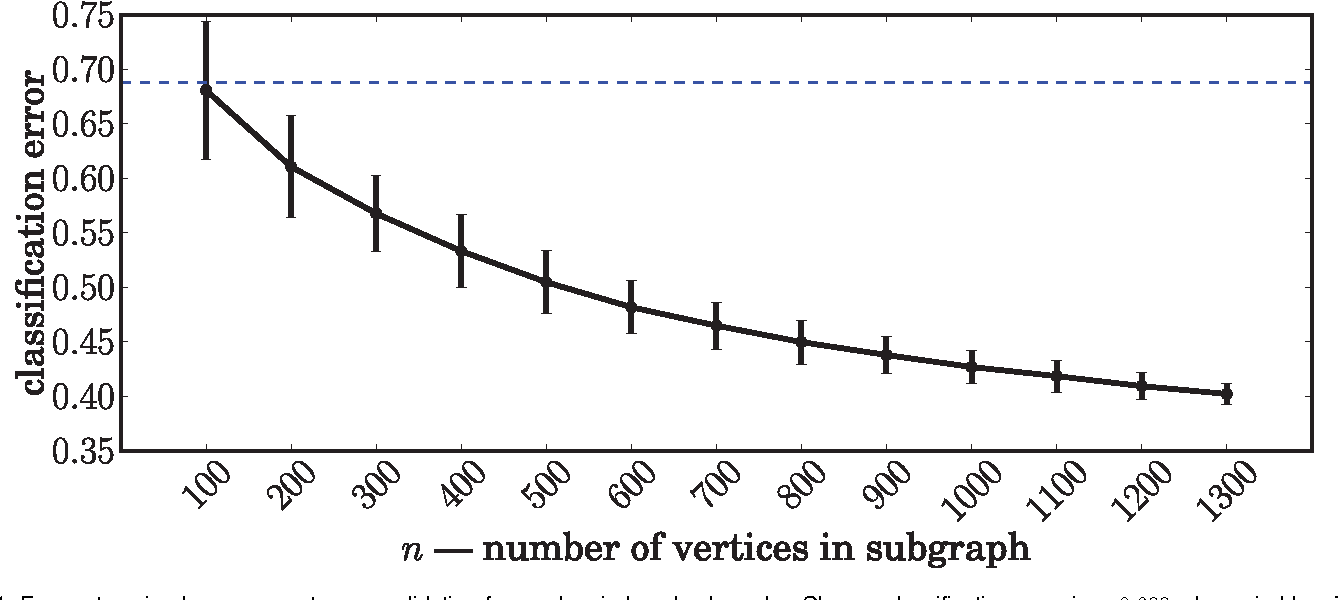 Figure 4 for Universally Consistent Latent Position Estimation and Vertex Classification for Random Dot Product Graphs
