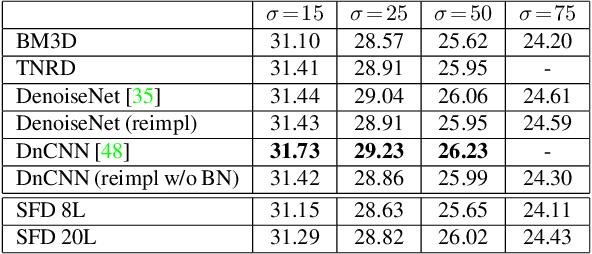 Figure 1 for Deep Burst Denoising