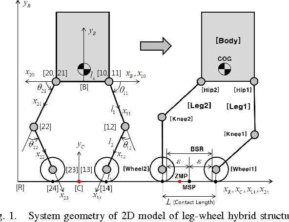 Zero moment point based balance control of leg wheel hybrid figure 1 ccuart Images