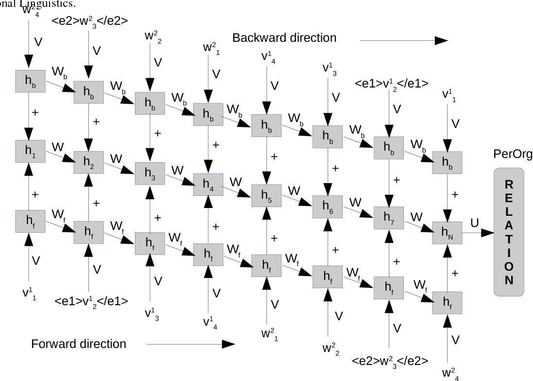 Figure 4 for Neural Relation Extraction Within and Across Sentence Boundaries