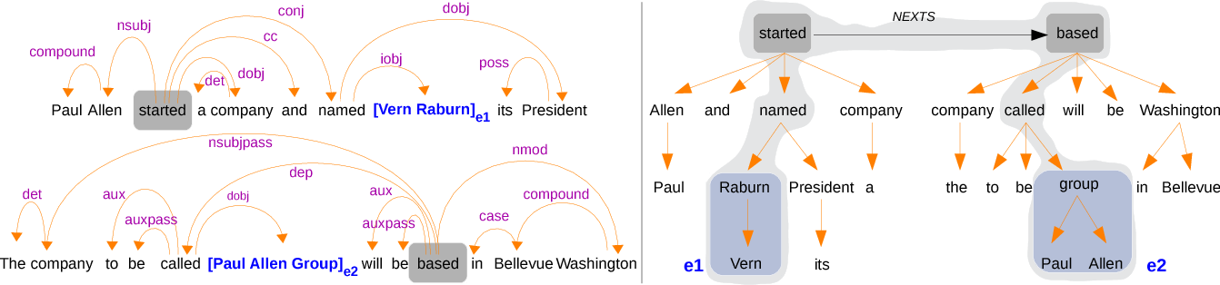 Figure 1 for Neural Relation Extraction Within and Across Sentence Boundaries