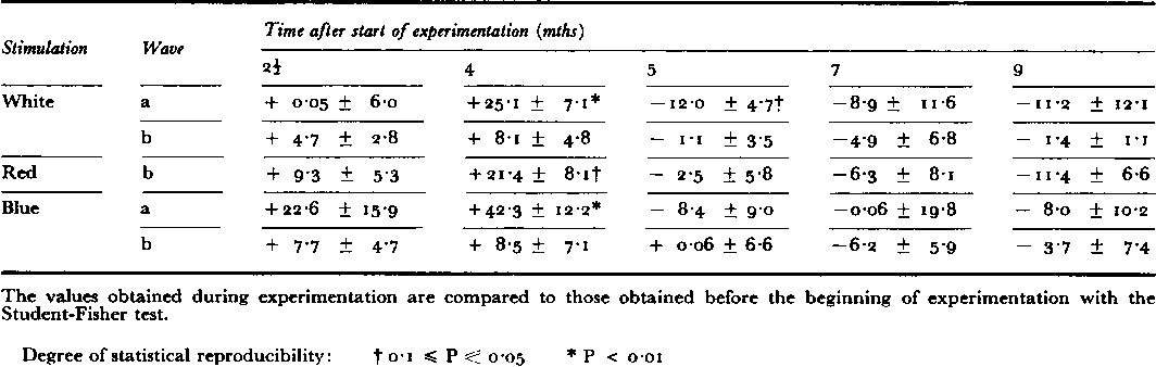 Table I Electroretinographic changes obtained in a scotopic environment in controls. For each recording and stimulation the variations of a and b waves are expressed as a percentage of the initial value.