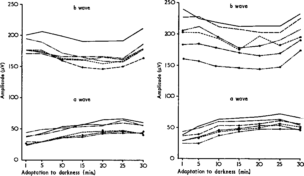 FIGS 2 and 5 Curves of dark-adaptation at different periods of the experiment in the group treated with chlorpromazine (Fig. 2) and in the groups treated with oxypertine (Fig. 5).