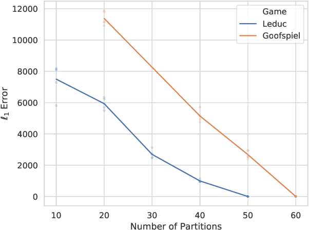 Figure 1 for Alternative Function Approximation Parameterizations for Solving Games: An Analysis of $f$-Regression Counterfactual Regret Minimization