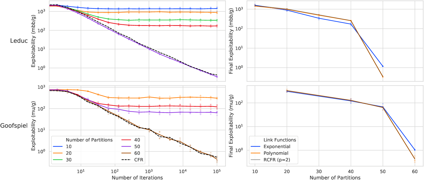 Figure 2 for Alternative Function Approximation Parameterizations for Solving Games: An Analysis of $f$-Regression Counterfactual Regret Minimization