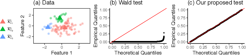 Figure 1 for Selective Inference for Hierarchical Clustering