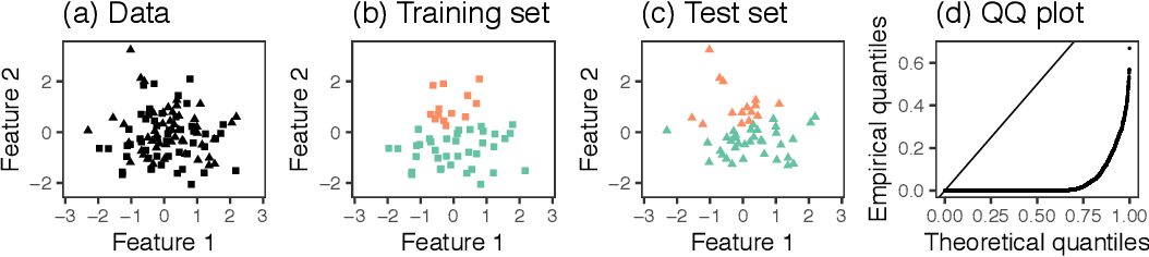 Figure 2 for Selective Inference for Hierarchical Clustering