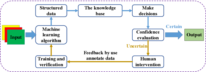 Figure 1 for Human-In-The-Loop Document Layout Analysis