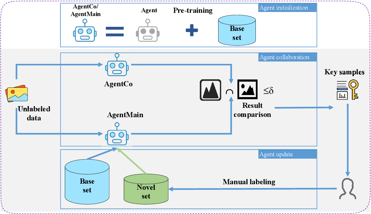Figure 3 for Human-In-The-Loop Document Layout Analysis