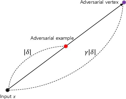 Figure 1 for Adversarial Vertex Mixup: Toward Better Adversarially Robust Generalization
