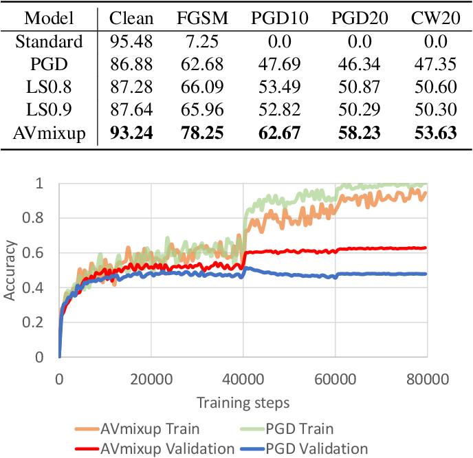 Figure 2 for Adversarial Vertex Mixup: Toward Better Adversarially Robust Generalization