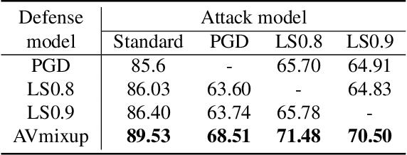 Figure 3 for Adversarial Vertex Mixup: Toward Better Adversarially Robust Generalization