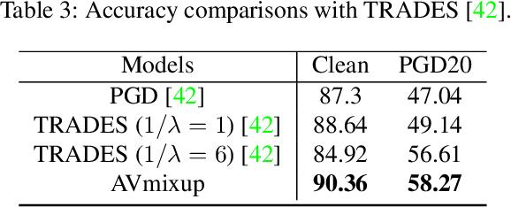 Figure 4 for Adversarial Vertex Mixup: Toward Better Adversarially Robust Generalization