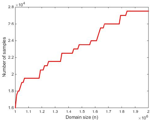 Figure 1 for Differentially Private Identity and Closeness Testing of Discrete Distributions