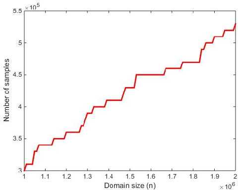 Figure 2 for Differentially Private Identity and Closeness Testing of Discrete Distributions