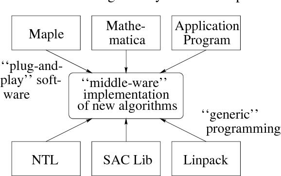 Figure 2: Component interaction in symbolic computation