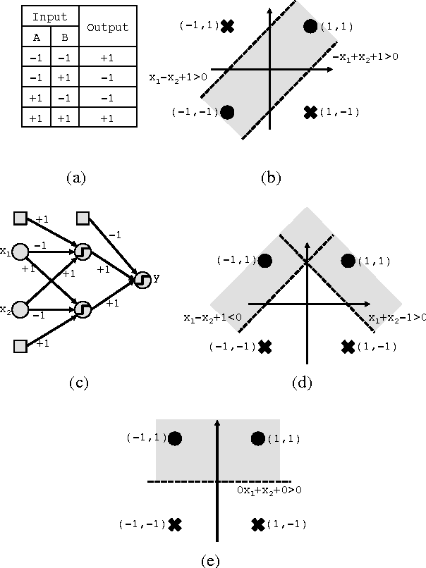 Figure 1 for Bitwise Neural Networks