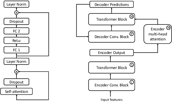 Figure 1 for Transformers with convolutional context for ASR