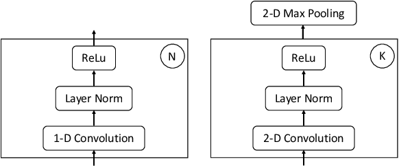 Figure 3 for Transformers with convolutional context for ASR