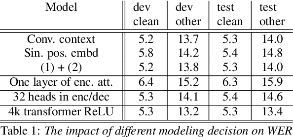 Figure 2 for Transformers with convolutional context for ASR