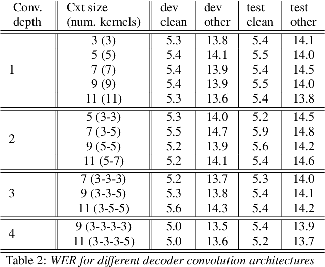Figure 4 for Transformers with convolutional context for ASR