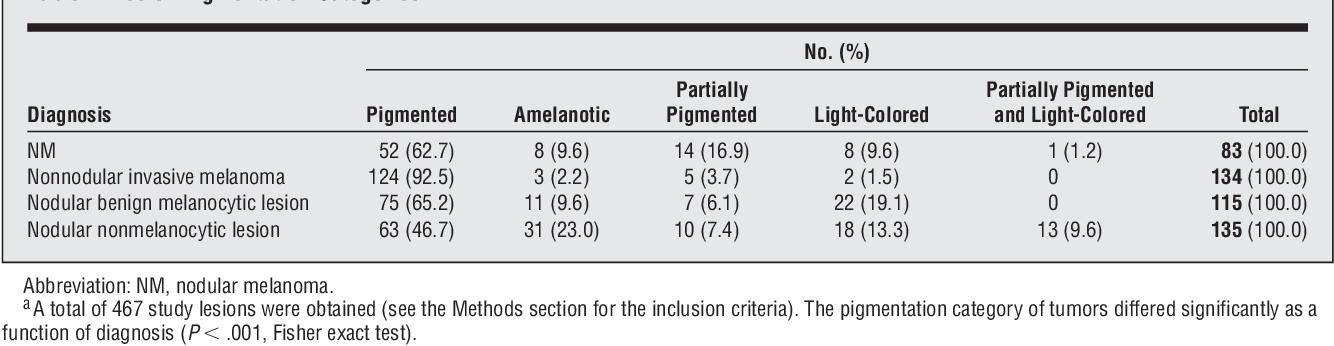 Table 2 from Dermoscopic evaluation of nodular melanoma