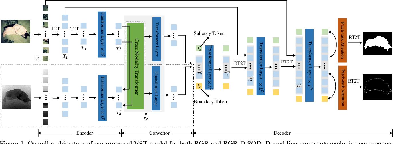 Figure 1 for Visual Saliency Transformer