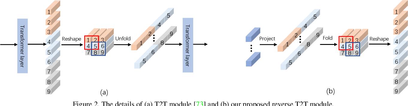 Figure 2 for Visual Saliency Transformer