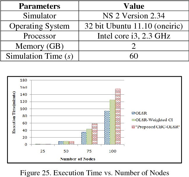 PDF] Performance of OLSR MANET Adopting Cross-Layer Approach