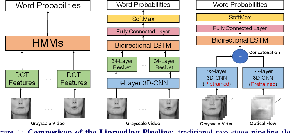 Figure 1 for Learning Spatio-Temporal Features with Two-Stream Deep 3D CNNs for Lipreading