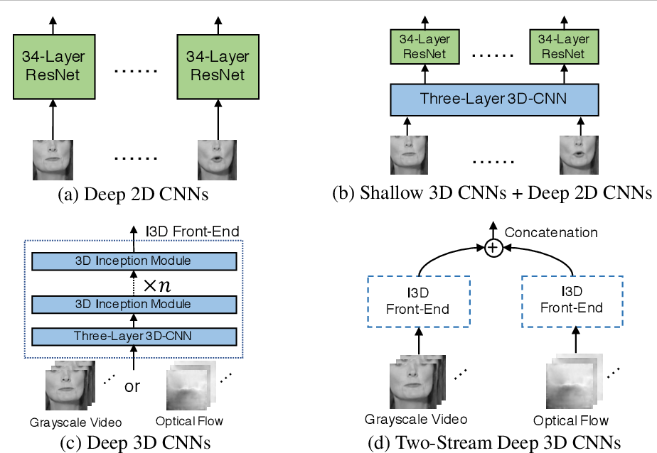 Figure 4 for Learning Spatio-Temporal Features with Two-Stream Deep 3D CNNs for Lipreading