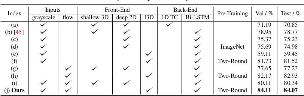 Figure 3 for Learning Spatio-Temporal Features with Two-Stream Deep 3D CNNs for Lipreading