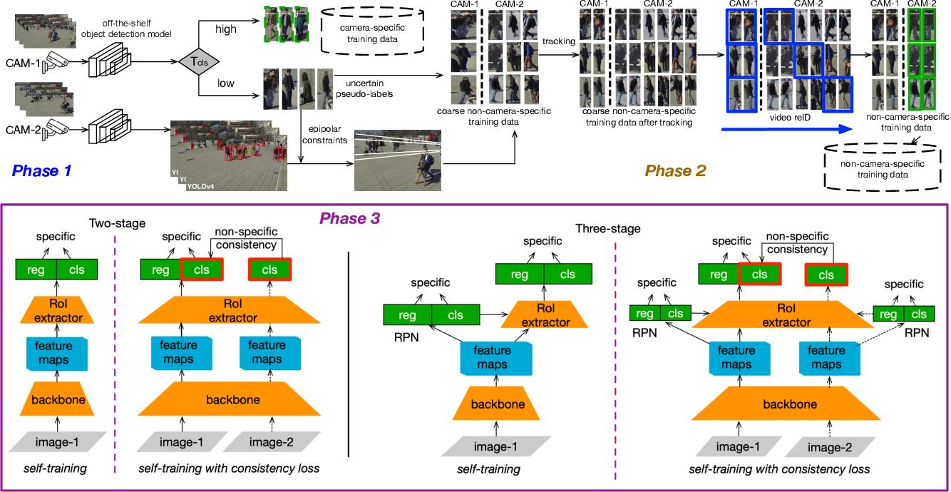 Figure 2 for Custom Object Detection via Multi-Camera Self-Supervised Learning