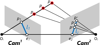 Figure 3 for Custom Object Detection via Multi-Camera Self-Supervised Learning