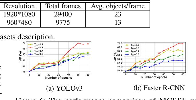 Figure 4 for Custom Object Detection via Multi-Camera Self-Supervised Learning