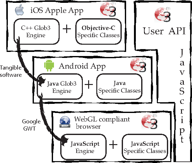 Figure 2 from An open source virtual globe framework for iOS