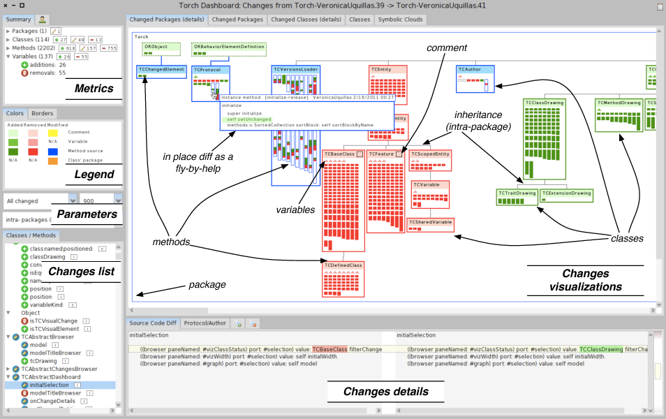 Figure 1 from Visually characterizing source code changes - Semantic