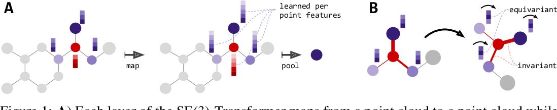 Figure 1 for SE(3)-Transformers: 3D Roto-Translation Equivariant Attention Networks