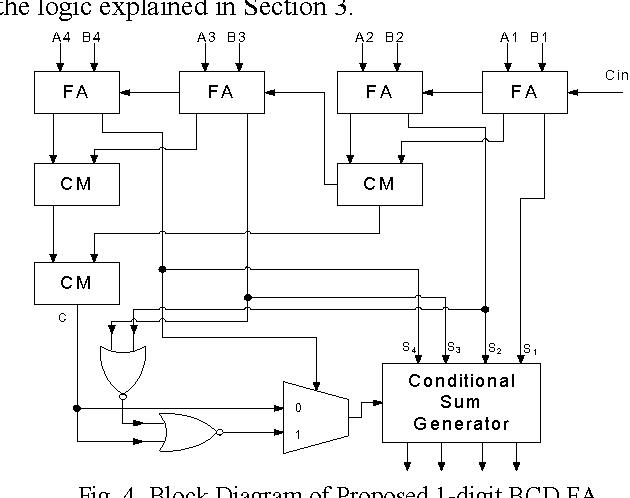 block diagram of proposed 1-digit bcd fa