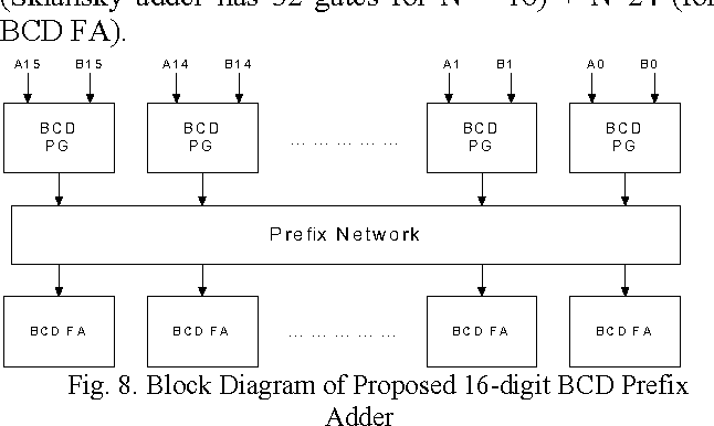 Figure 8 From Novel High Speed 16 Digit Bcd Adders Conforming To