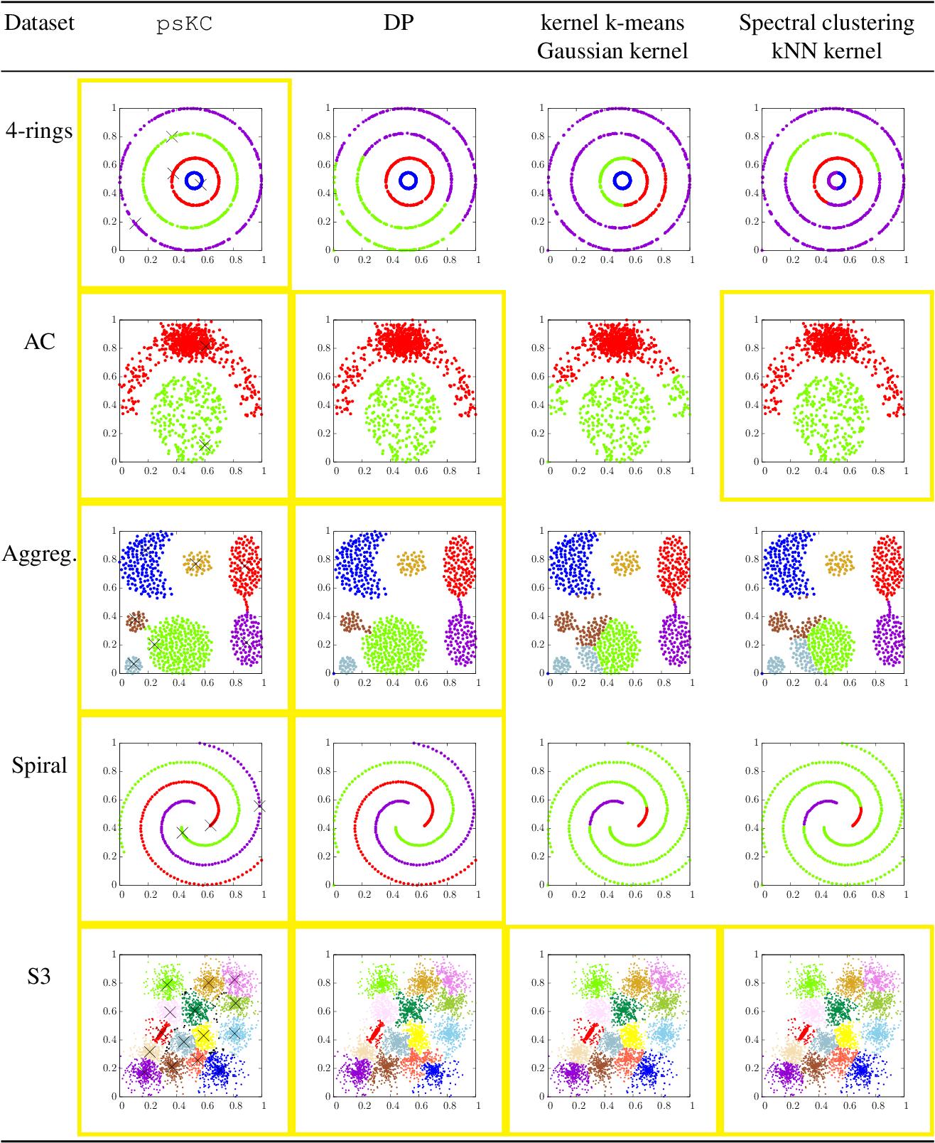 Figure 2 for Clustering based on Point-Set Kernel