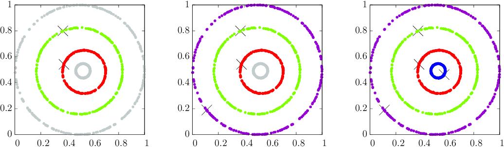 Figure 1 for Clustering based on Point-Set Kernel